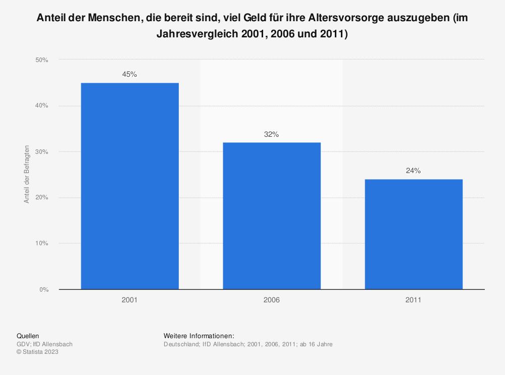 Statistik: Anteil der Menschen, die bereit sind, viel Geld für ihre Altersvorsorge auszugeben (im Jahresvergleich 2001, 2006 und 2011) | Statista