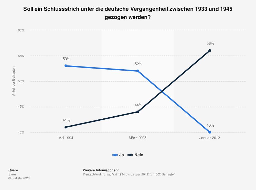 Statistik: Soll ein Schlussstrich unter die deutsche Vergangenheit zwischen 1933 und 1945 gezogen werden? | Statista
