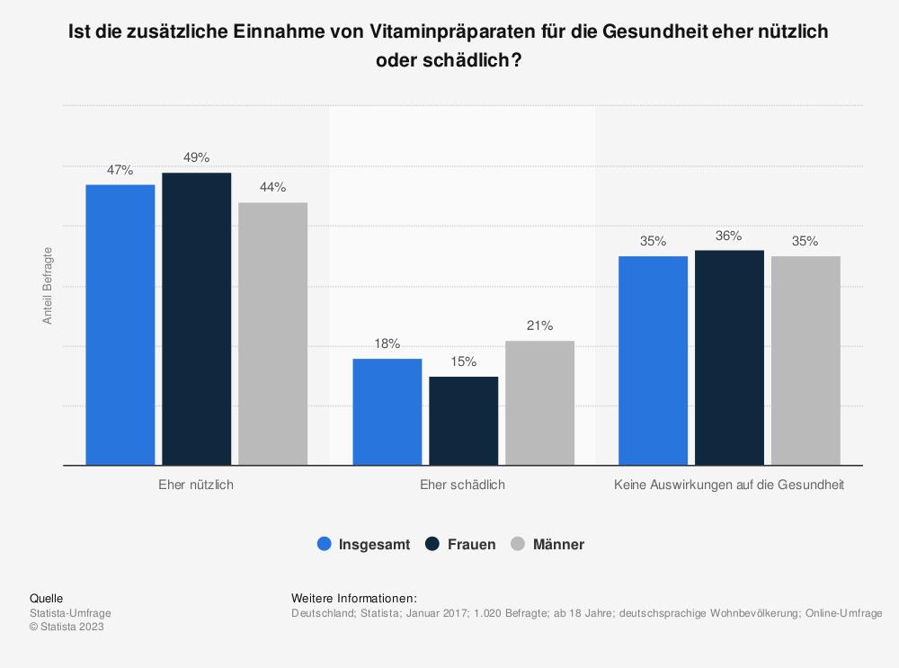 Statistik: Ist die zusätzliche Einnahme von Vitaminpräparaten für die Gesundheit eher nützlich oder schädlich? | Statista