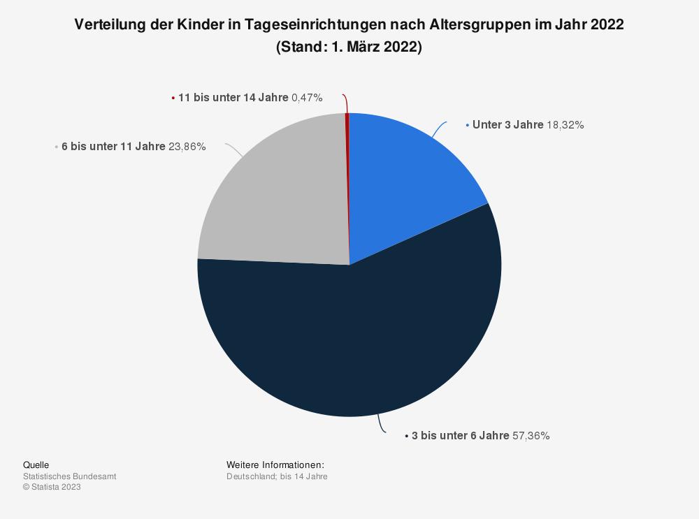 Statistik: Verteilung der Kinder in Tageseinrichtungen nach Altersgruppen (Stand: 1. März 2015) | Statista