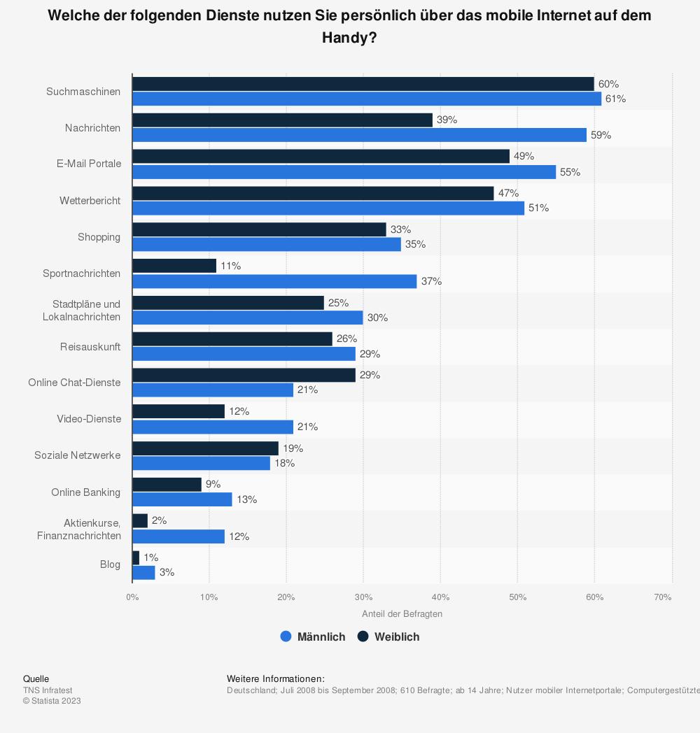 Statistik: Welche der folgenden Dienste nutzen Sie persönlich über das mobile Internet auf dem Handy? | Statista