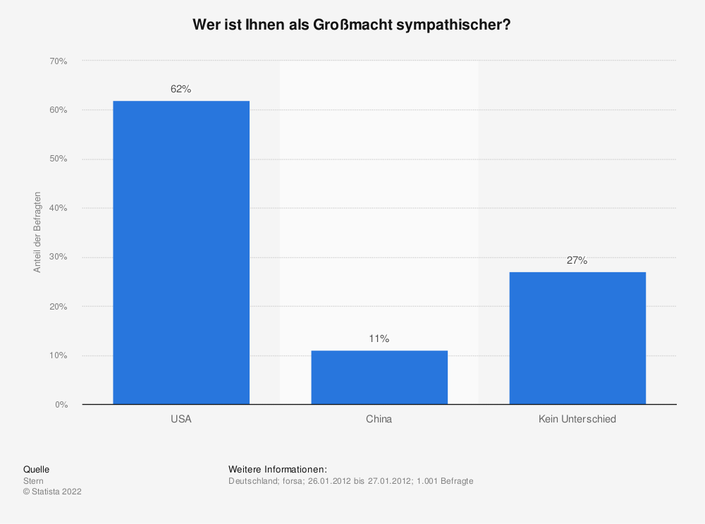 Statistik: Wer ist Ihnen als Großmacht sympathischer? | Statista