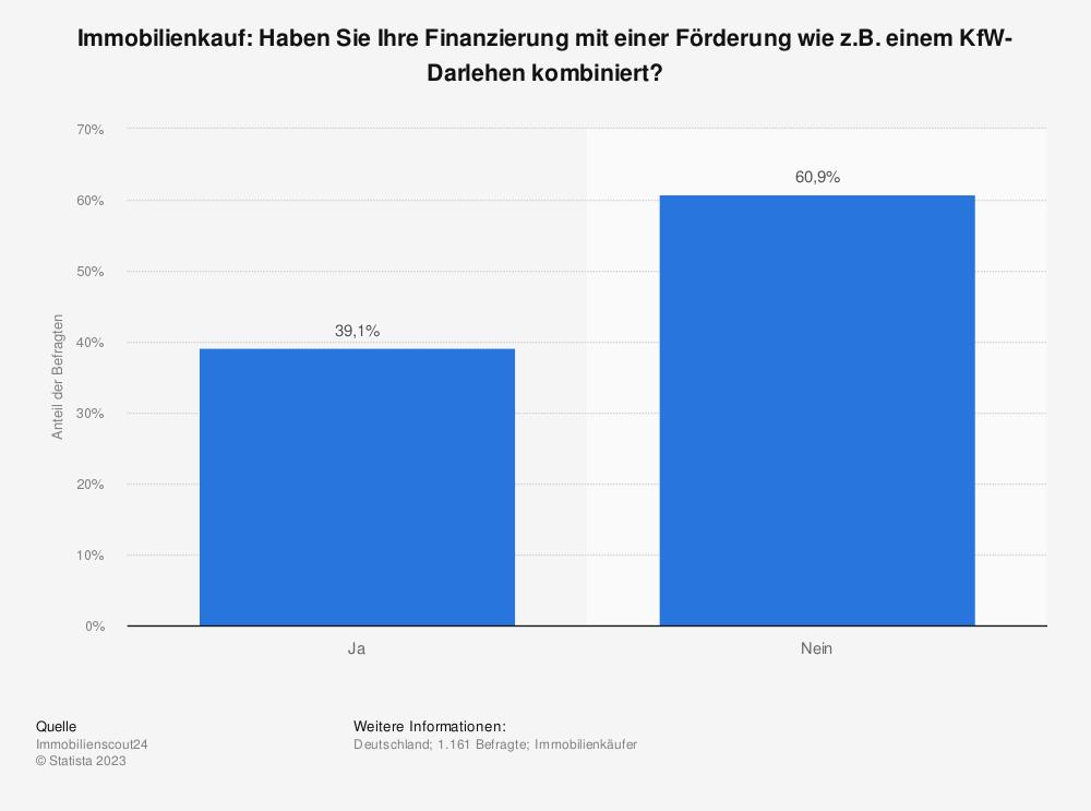 Statistik: Immobilienkauf: Haben Sie Ihre Finanzierung mit einer Förderung wie z.B. einem KfW-Darlehen kombiniert? | Statista