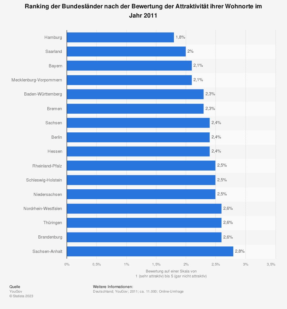Statistik: Ranking der Bundesländer nach der Bewertung der Attraktivität ihrer Wohnorte im Jahr 2011 | Statista