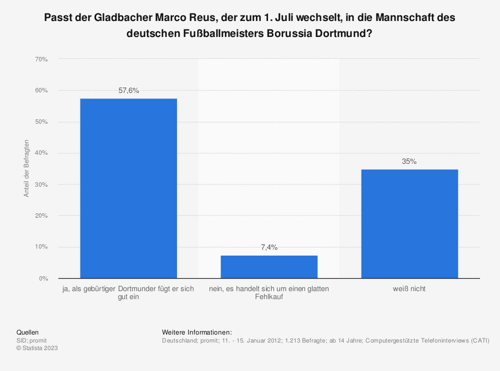 Statistik: Passt der Gladbacher Marco Reus, der zum 1. Juli wechselt, in die Mannschaft des deutschen Fußballmeisters Borussia Dortmund? | Statista