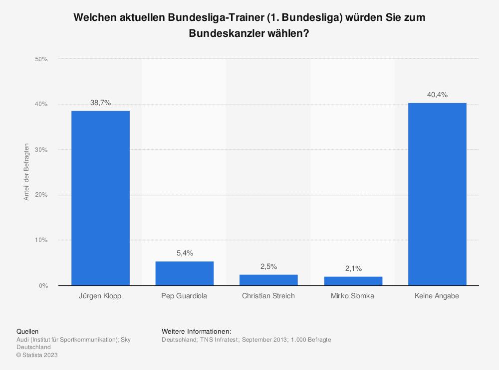 Statistik: Welchen aktuellen Bundesliga-Trainer (1. Bundesliga) würden Sie zum Bundeskanzler wählen? | Statista