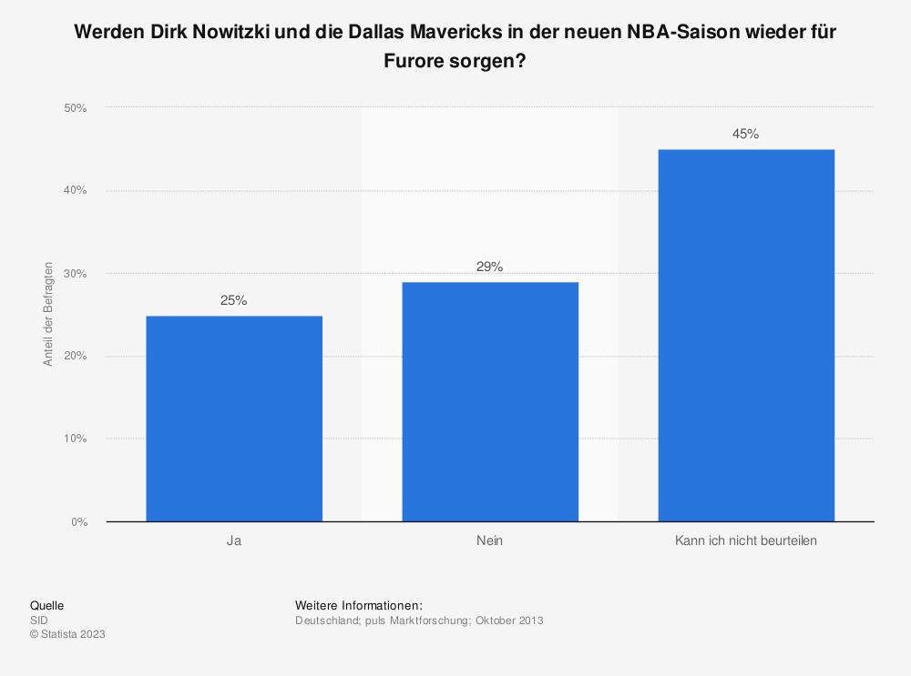 Statistik: Werden Dirk Nowitzki und die Dallas Mavericks in der neuen NBA-Saison wieder für Furore sorgen?   Statista