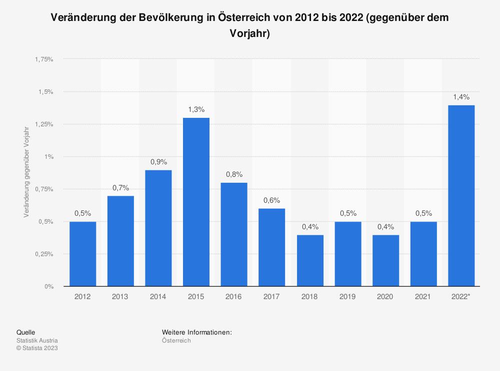Statistik: Veränderung der Bevölkerung in Österreich von 2006 bis 2016 (gegenüber dem Vorjahr) | Statista