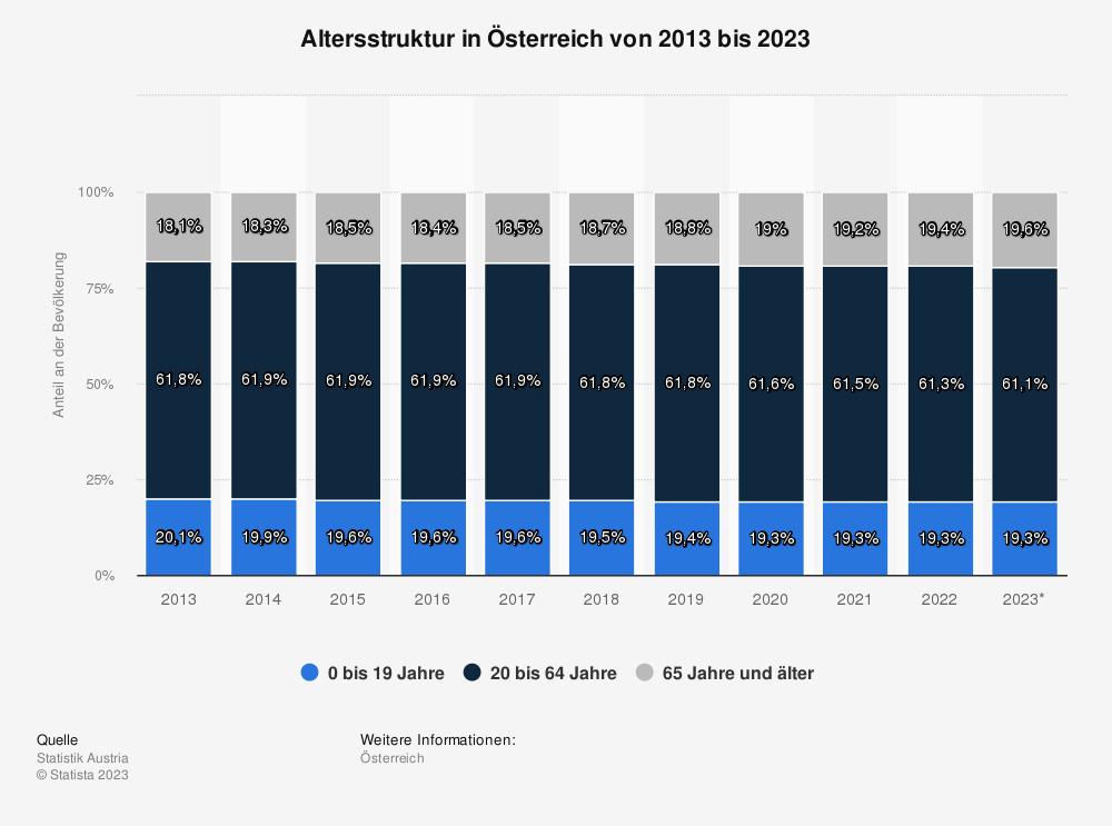 Statistik: Altersstruktur in Österreich von 2009 bis 2019 | Statista
