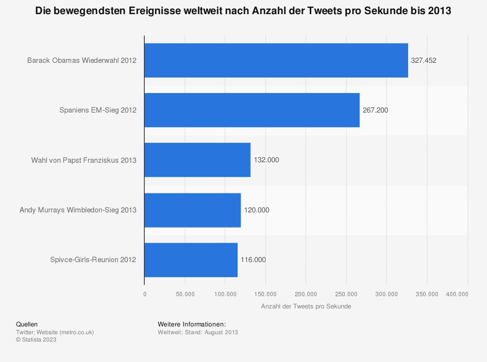 Statistik: Die bewegendsten Ereignisse weltweit nach Anzahl der Tweets pro Sekunde bis 2013 | Statista