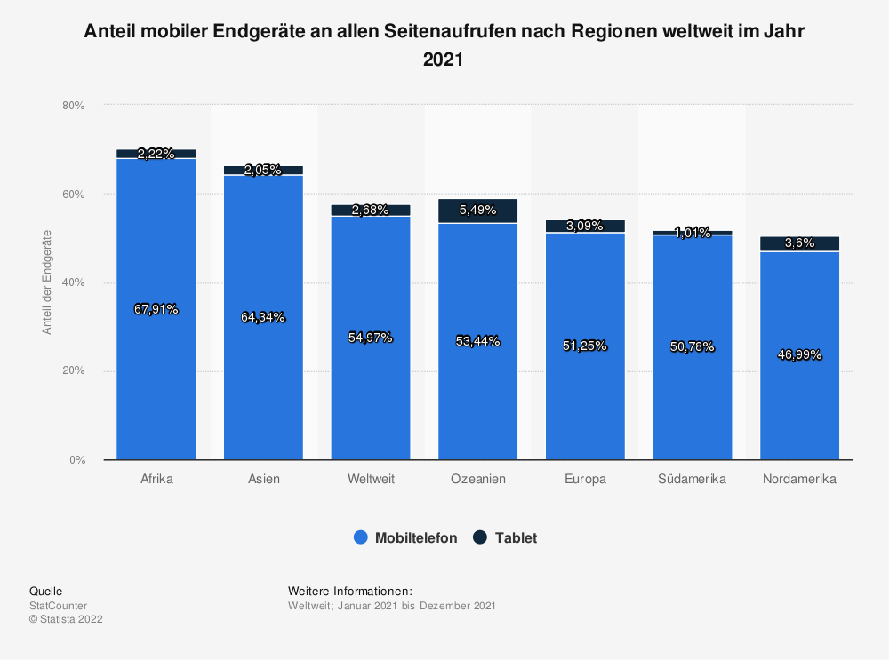 Statistik: Anteil mobiler Endgeräte an allen Seitenaufrufen nach Regionen weltweit im Jahr 2019 | Statista