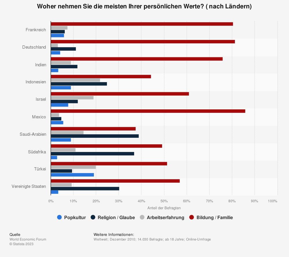 Statistik: Woher nehmen Sie die meisten Ihrer persönlichen Werte? ( nach Ländern) | Statista