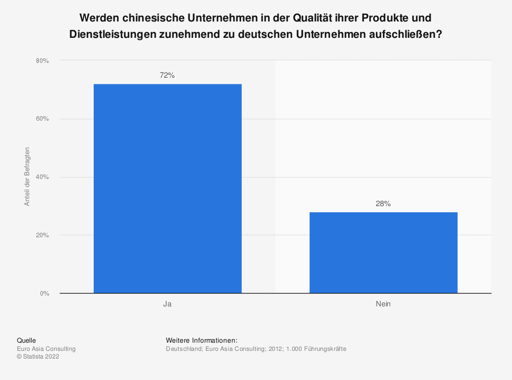 Statistik: Werden chinesische Unternehmen in der Qualität ihrer Produkte und Dienstleistungen zunehmend zu deutschen Unternehmen aufschließen? | Statista