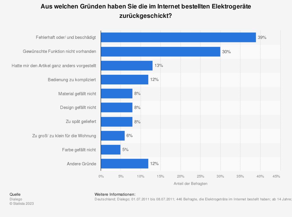 Statistik: Aus welchen Gründen haben Sie die im Internet bestellten Elektrogeräte zurückgeschickt? | Statista