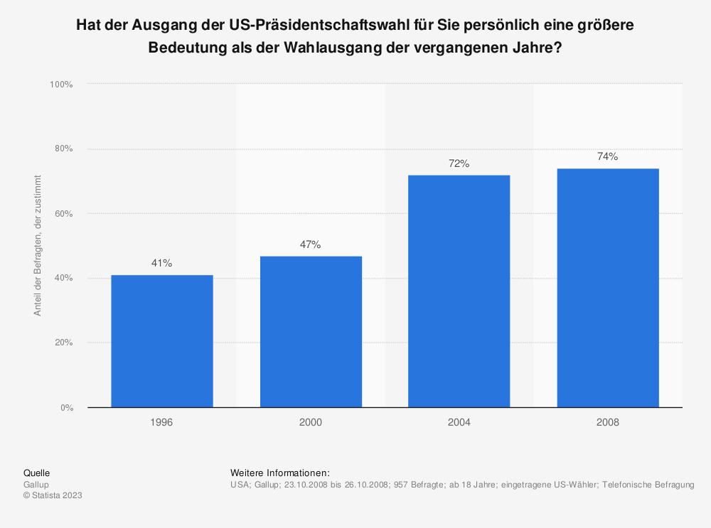Statistik: Hat der Ausgang der US-Präsidentschaftswahl für Sie persönlich eine größere Bedeutung als der Wahlausgang der vergangenen Jahre?  | Statista