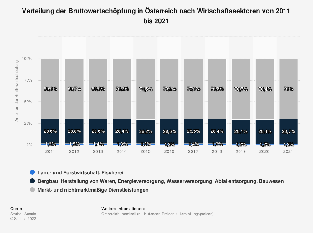 Statistik: Verteilung der Bruttowertschöpfung in Österreich nach Wirtschaftssektoren von 2007 bis 2017 | Statista