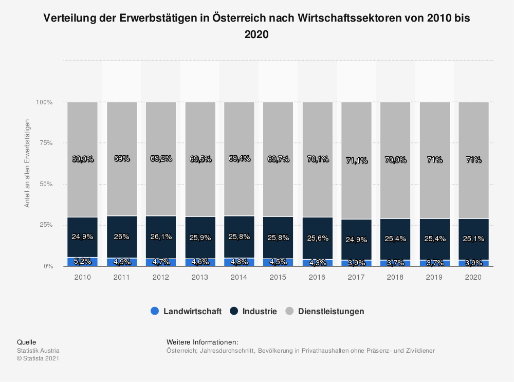 Statistik: Verteilung der Erwerbstätigen in Österreich nach Wirtschaftssektoren von 2005 bis 2015 | Statista