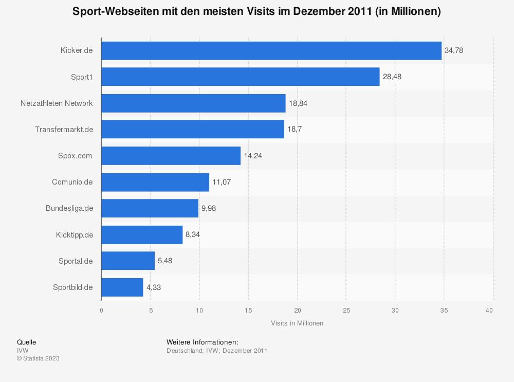 Statistik: Sport-Webseiten mit den meisten Visits im Dezember 2011 (in Millionen) | Statista