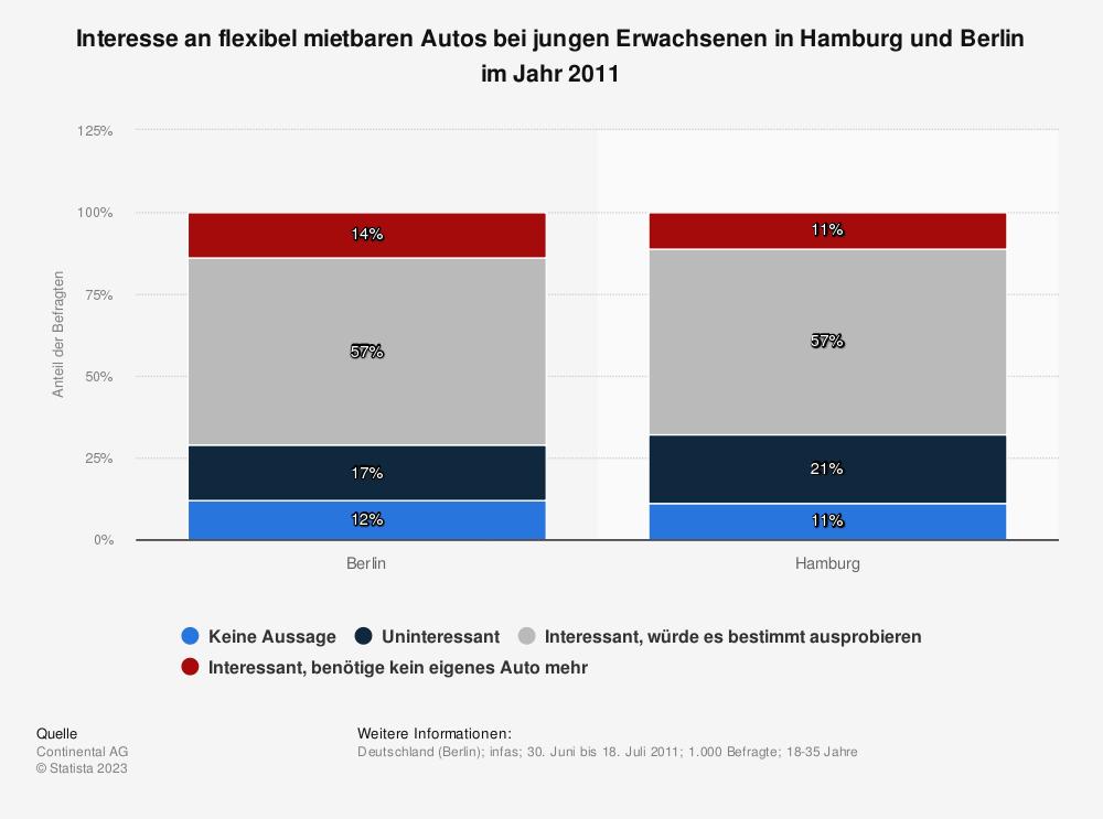 Statistik: Interesse an flexibel mietbaren Autos bei jungen Erwachsenen in Hamburg und Berlin im Jahr 2011 | Statista