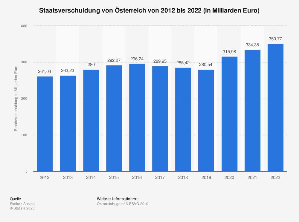 Statistik: Staatsverschuldung von Österreich von 2006 bis 2016 (in Milliarden Euro) | Statista