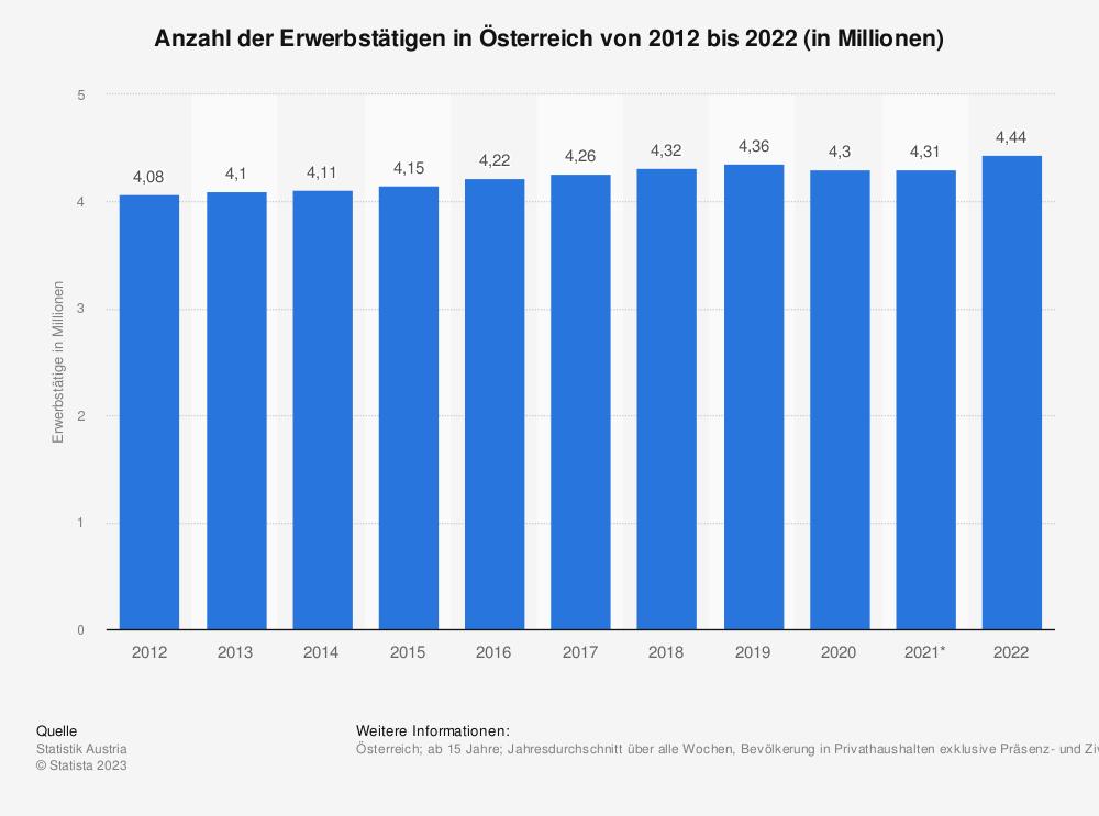 Statistik: Anzahl der Erwerbstätigen in Österreich von 2009 bis 2019 (in Millionen) | Statista