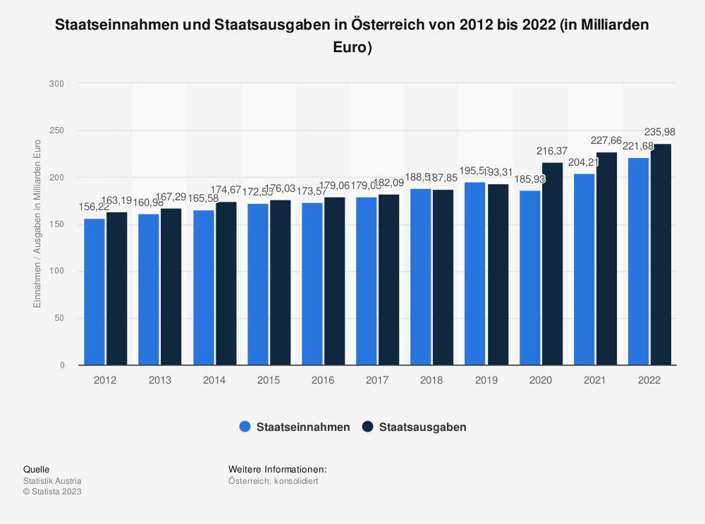 Statistik: Staatseinnahmen und Staatsausgaben in Österreich von 2009 bis 2019 (in Milliarden Euro) | Statista