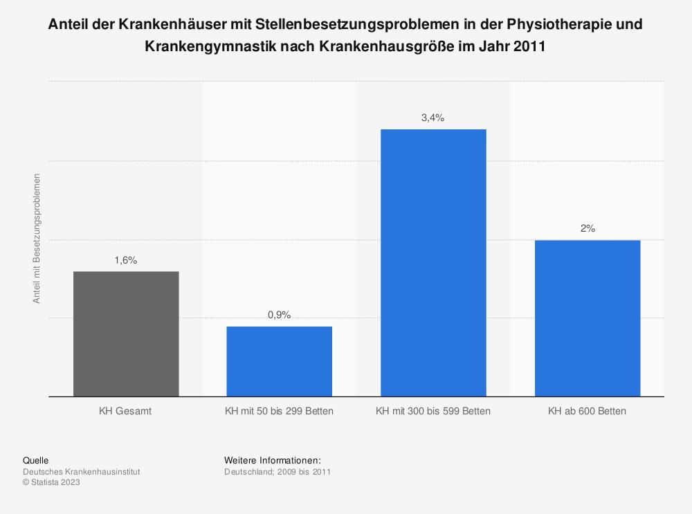 Statistik: Anteil der Krankenhäuser mit Stellenbesetzungsproblemen in der Physiotherapie und Krankengymnastik nach Krankenhausgröße im Jahr 2011 | Statista