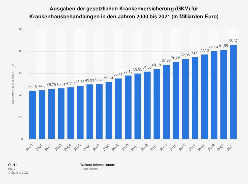 Statistik: Ausgaben der gesetzlichen Krankenversicherung (GKV) für Krankenhausbehandlungen in den Jahren 2000 bis 2019 (in Milliarden Euro) | Statista