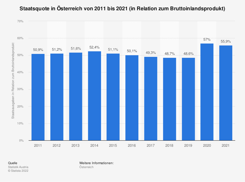 Statistik: Staatsquote in Österreich von 2008 bis 2018 (in Relation zum Bruttoinlandsprodukt) | Statista