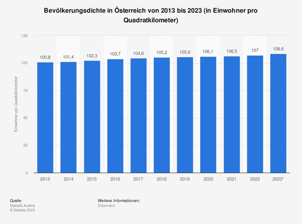 Statistik: Bevölkerungsdichte in Österreich von 2006 bis 2016 (in Einwohner pro Quadratkilometer) | Statista