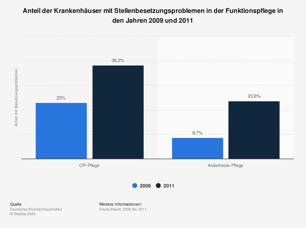 Statistik: Anteil der Krankenhäuser mit Stellenbesetzungsproblemen in der Funktionspflege in den Jahren 2009 und 2011 | Statista