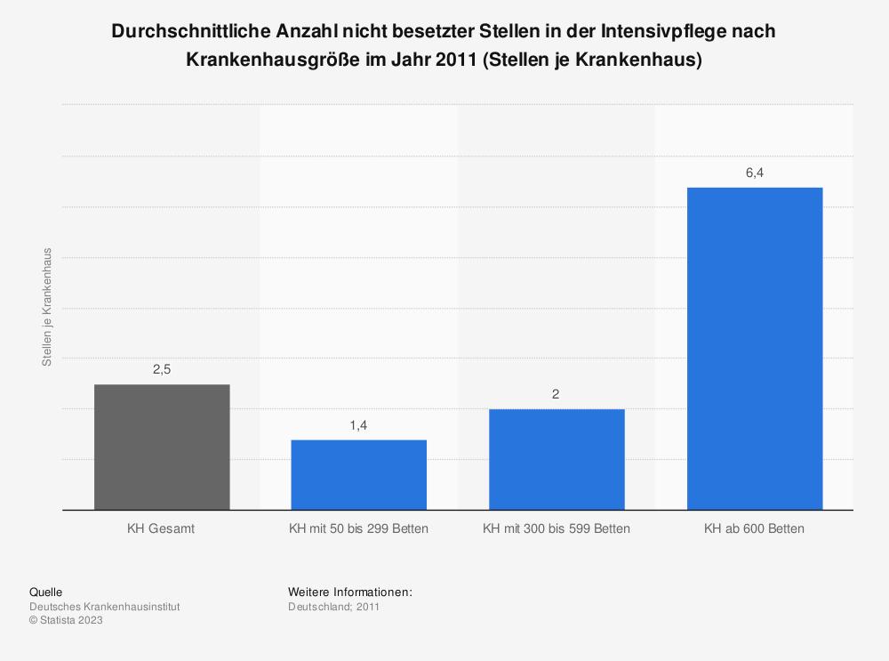 Statistik: Durchschnittliche Anzahl nicht besetzter Stellen in der Intensivpflege nach Krankenhausgröße im Jahr 2011 (Stellen je Krankenhaus) | Statista