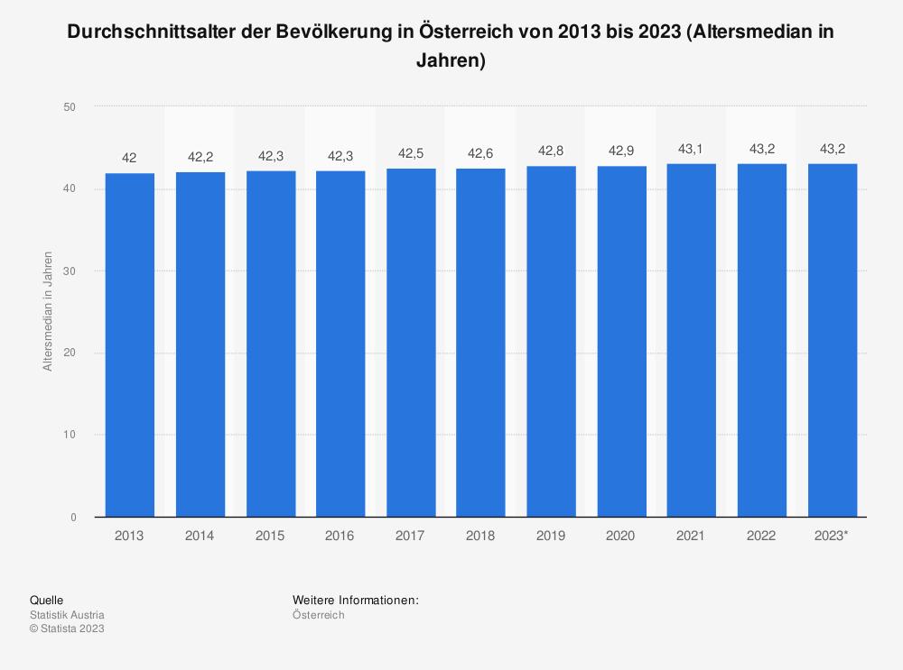 Statistik: Durchschnittsalter der Bevölkerung in Österreich von 2009 bis 2019 (Altersmedian in Jahren) | Statista