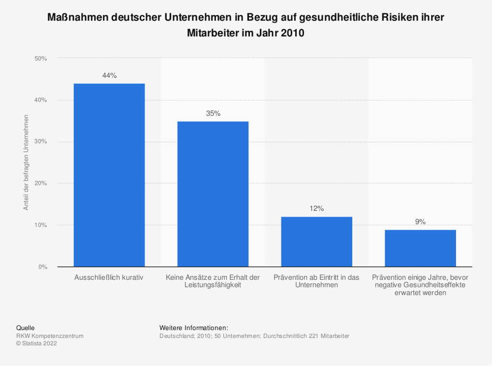 Statistik: Maßnahmen deutscher Unternehmen in Bezug auf gesundheitliche Risiken ihrer Mitarbeiter im Jahr 2010 | Statista