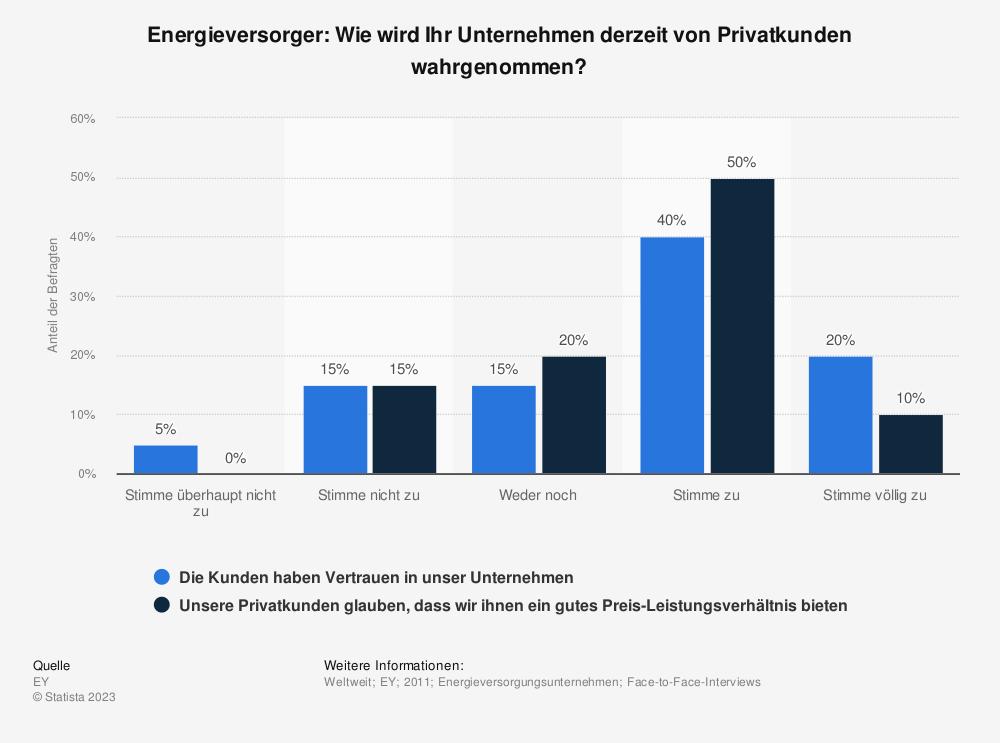 Statistik: Energieversorger: Wie wird Ihr Unternehmen derzeit von Privatkunden wahrgenommen?  | Statista