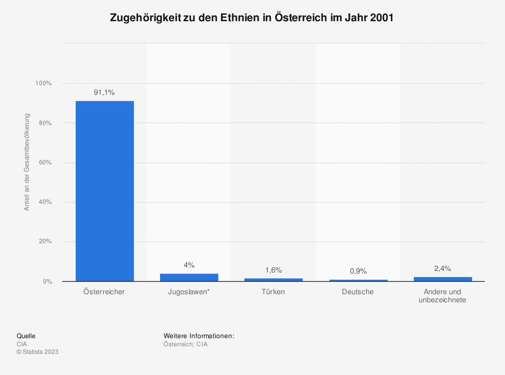 Statistik: Zugehörigkeit zu den Ethnien in Österreich im Jahr 2001 | Statista
