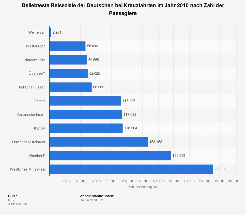 Statistik: Beliebteste Reiseziele der Deutschen bei Kreuzfahrten im Jahr 2010 nach Zahl der Passagiere | Statista