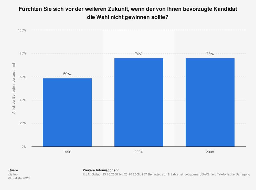 Statistik: Fürchten Sie sich vor der weiteren Zukunft, wenn der von Ihnen bevorzugte Kandidat die Wahl nicht gewinnen sollte?  | Statista