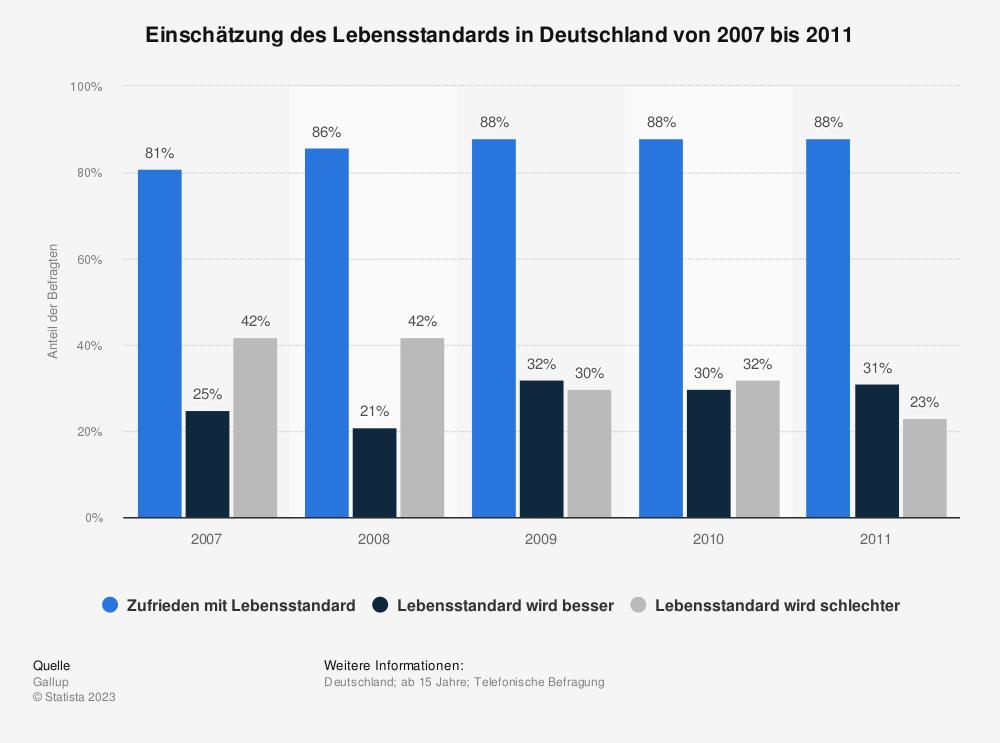 Statistik: Einschätzung des Lebensstandards in Deutschland von 2007 bis 2011 | Statista