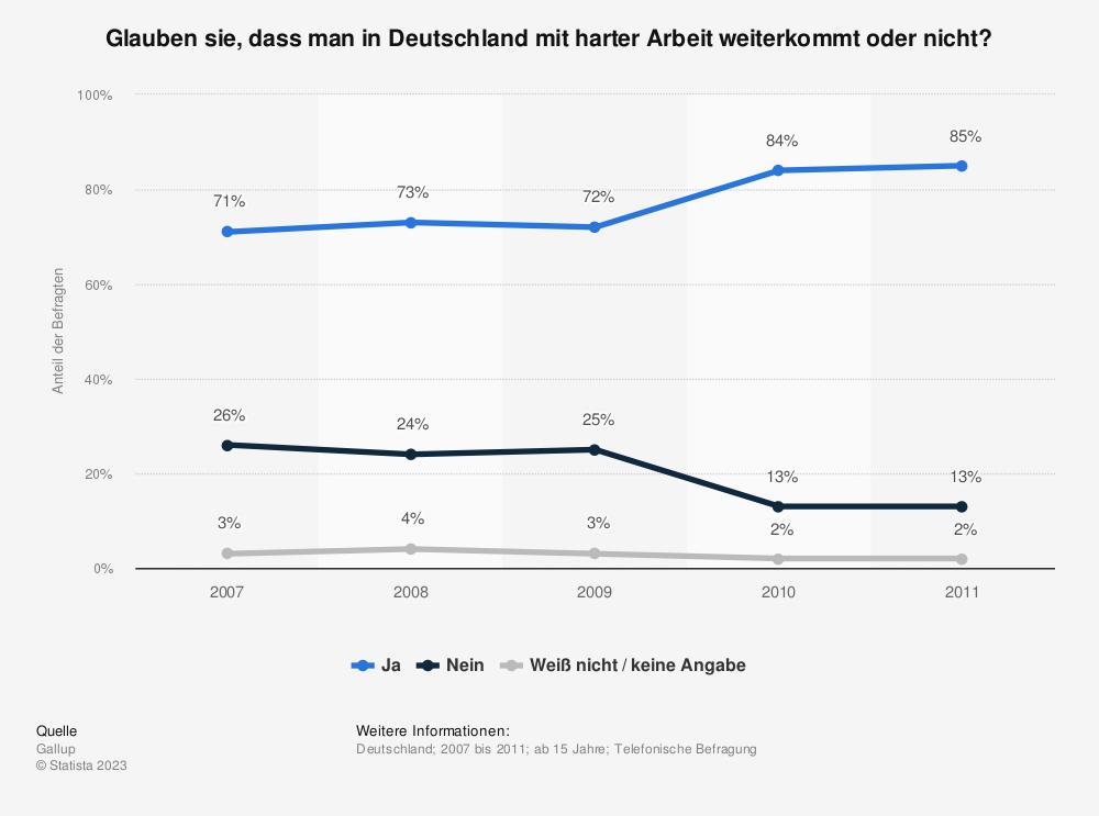 Statistik: Glauben sie, dass man in Deutschland mit harter Arbeit weiterkommt oder nicht? | Statista
