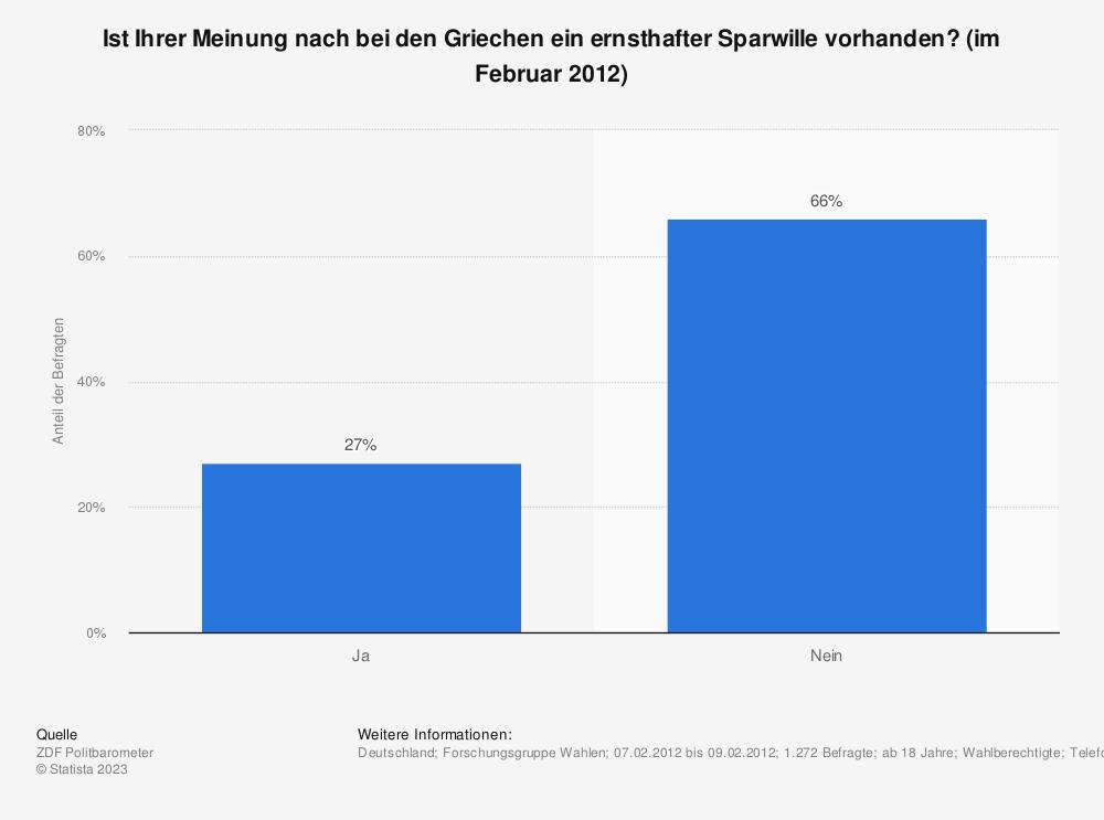 Statistik: Ist Ihrer Meinung nach bei den Griechen ein ernsthafter Sparwille vorhanden? (im Februar 2012) | Statista