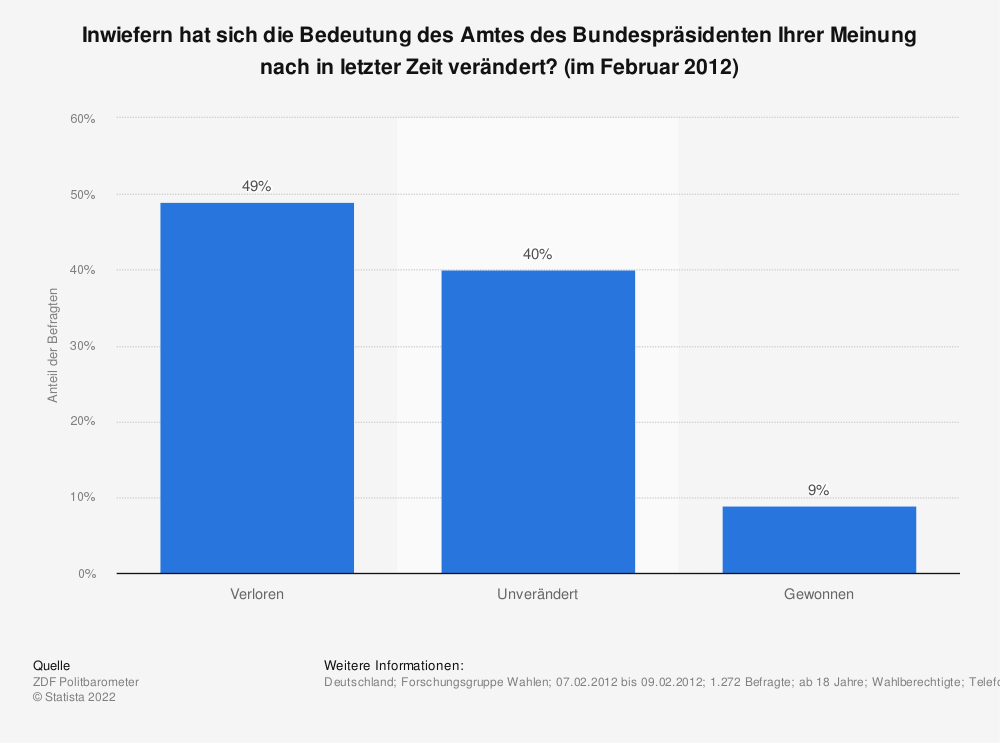 Statistik: Inwiefern hat sich die Bedeutung des Amtes des Bundespräsidenten Ihrer Meinung nach in letzter Zeit verändert? (im Februar 2012) | Statista