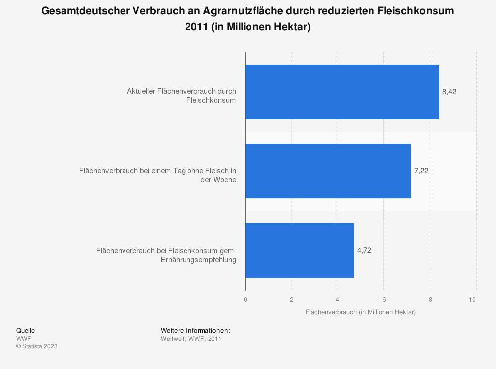 Statistik: Gesamtdeutscher Verbrauch an Agrarnutzfläche durch reduzierten Fleischkonsum 2011 (in Millionen Hektar) | Statista