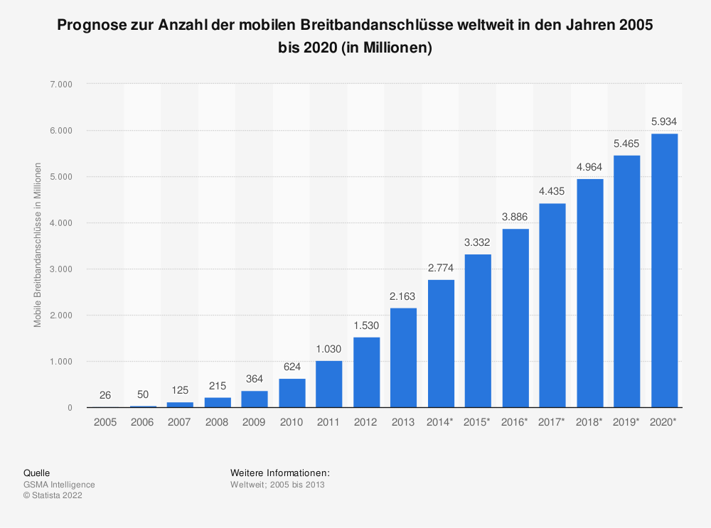 Statistik: Prognose zur Anzahl der mobilen Breitbandanschlüsse weltweit in den Jahren 2005 bis 2020 (in Millionen) | Statista