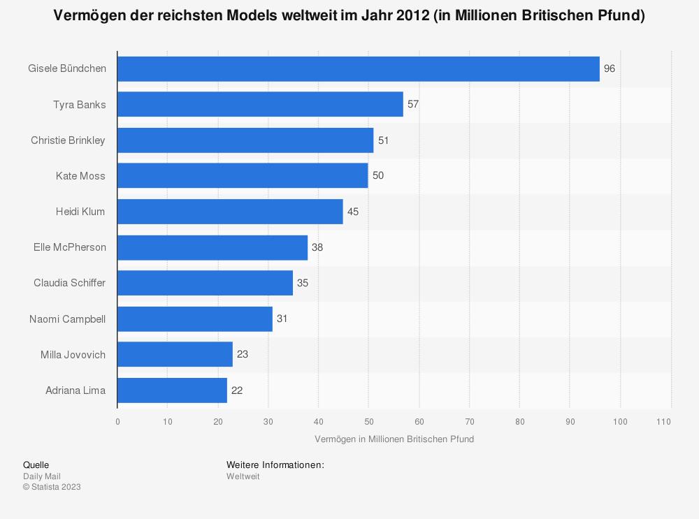 Statistik: Vermögen der reichsten Models weltweit im Jahr 2012 (in Millionen Britischen Pfund) | Statista