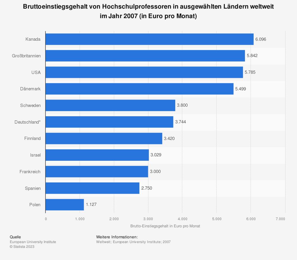 Statistik: Bruttoeinstiegsgehalt von Hochschulprofessoren in ausgewählten Ländern weltweit im Jahr 2007 (in Euro pro Monat) | Statista