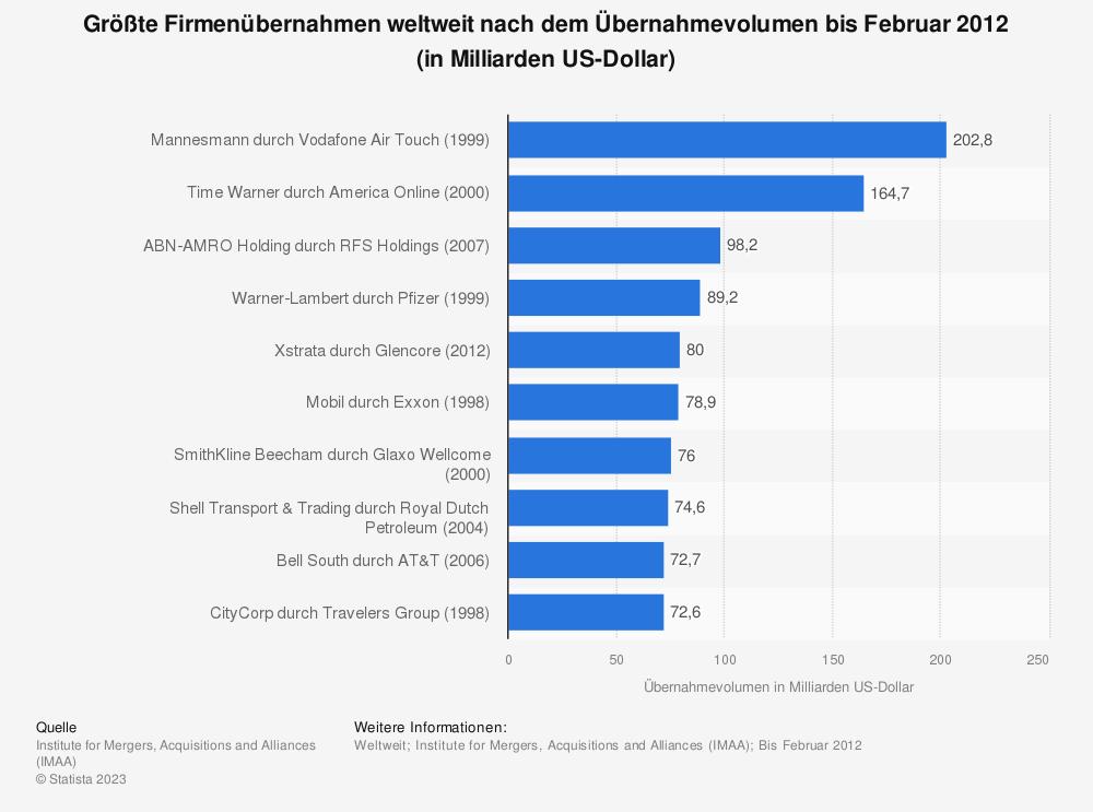 Statistik: Größte Firmenübernahmen weltweit nach dem Übernahmevolumen bis Februar 2012 (in Milliarden US-Dollar) | Statista