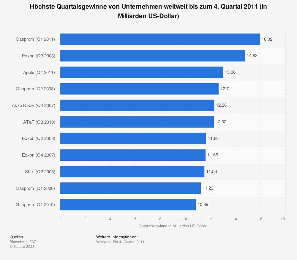 Statistik: Höchste Quartalsgewinne von Unternehmen weltweit bis zum 4. Quartal 2011 (in Milliarden US-Dollar) | Statista