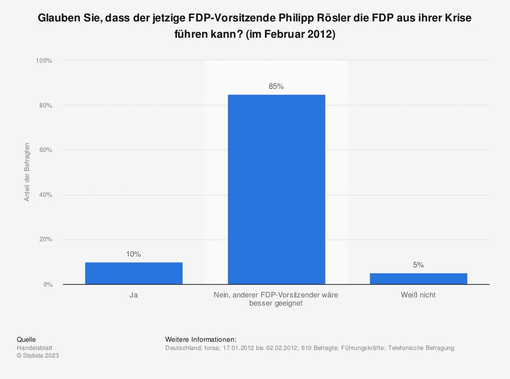 Statistik: Glauben Sie, dass der jetzige FDP-Vorsitzende Philipp Rösler die FDP aus ihrer Krise führen kann? (im Februar 2012) | Statista