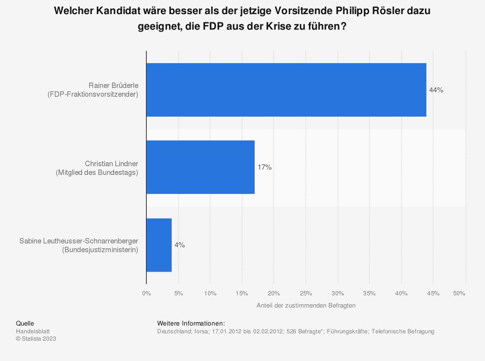 Statistik: Welcher Kandidat wäre besser als der jetzige Vorsitzende Philipp Rösler dazu geeignet, die FDP aus der Krise zu führen? | Statista